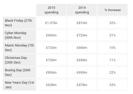 Christmas spending predictions