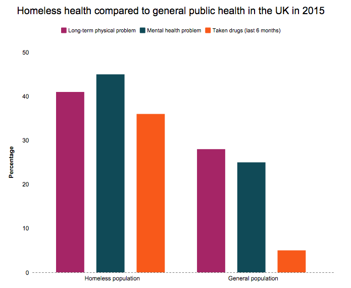 Original infographic created by Charlotte Staley, showing how the homeless population compare in health to the general population. Figures obtained from Homeless.org.
