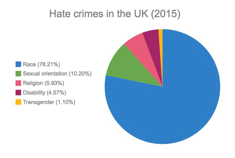 hate-crimes-in-the-uk